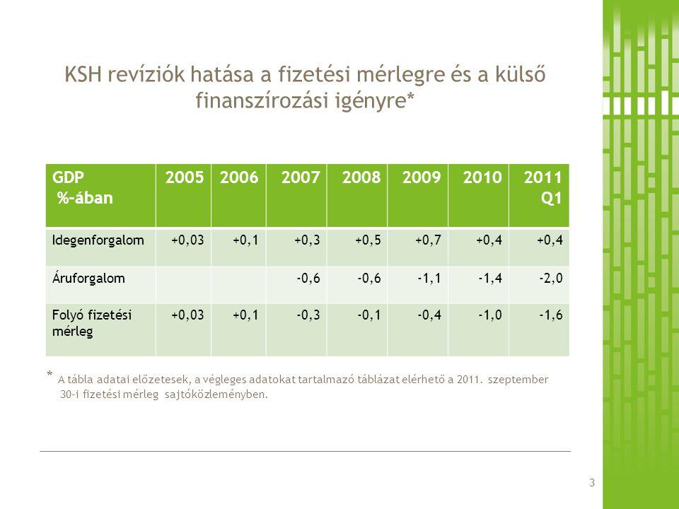 KSH revíziók hatása a fizetési mérlegre és a külső finanszírozási igényre*