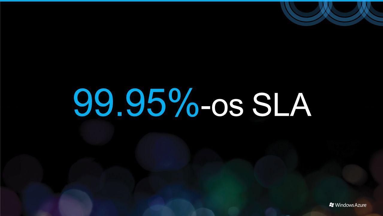 99.95%-os SLA