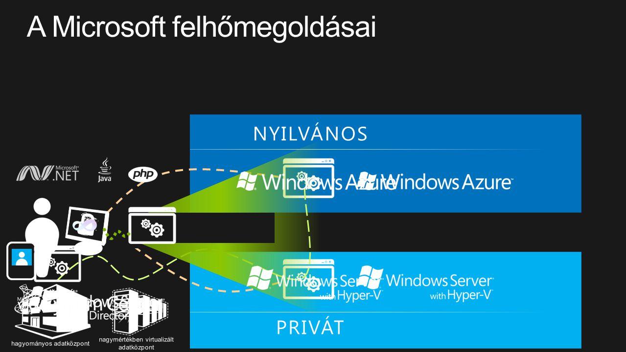 A Microsoft felhőmegoldásai
