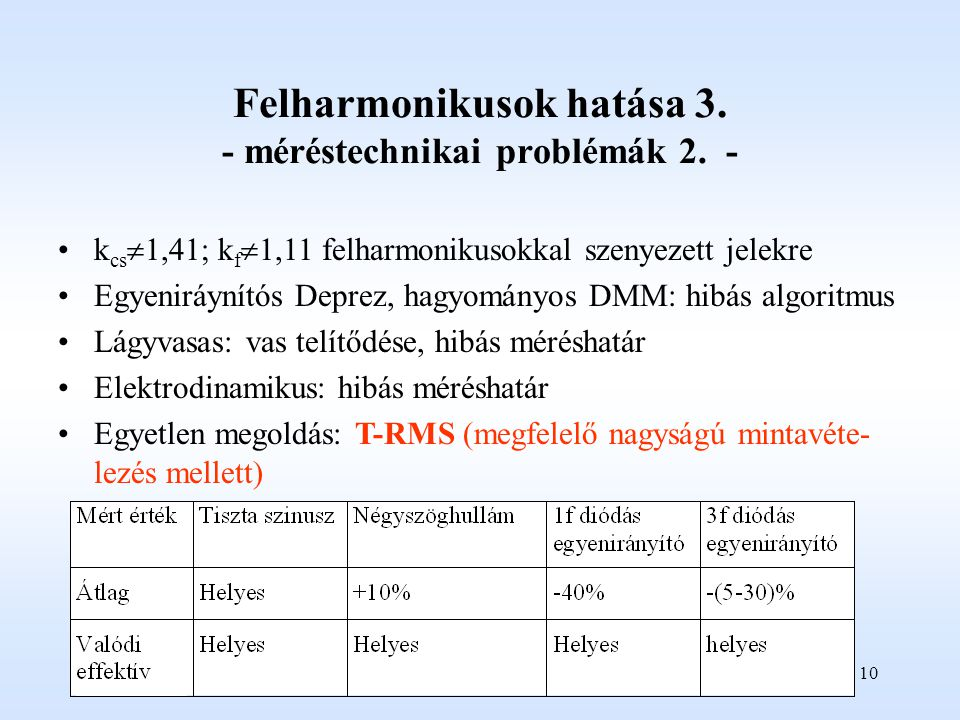 Felharmonikusok hatása 3. - méréstechnikai problémák 2. -