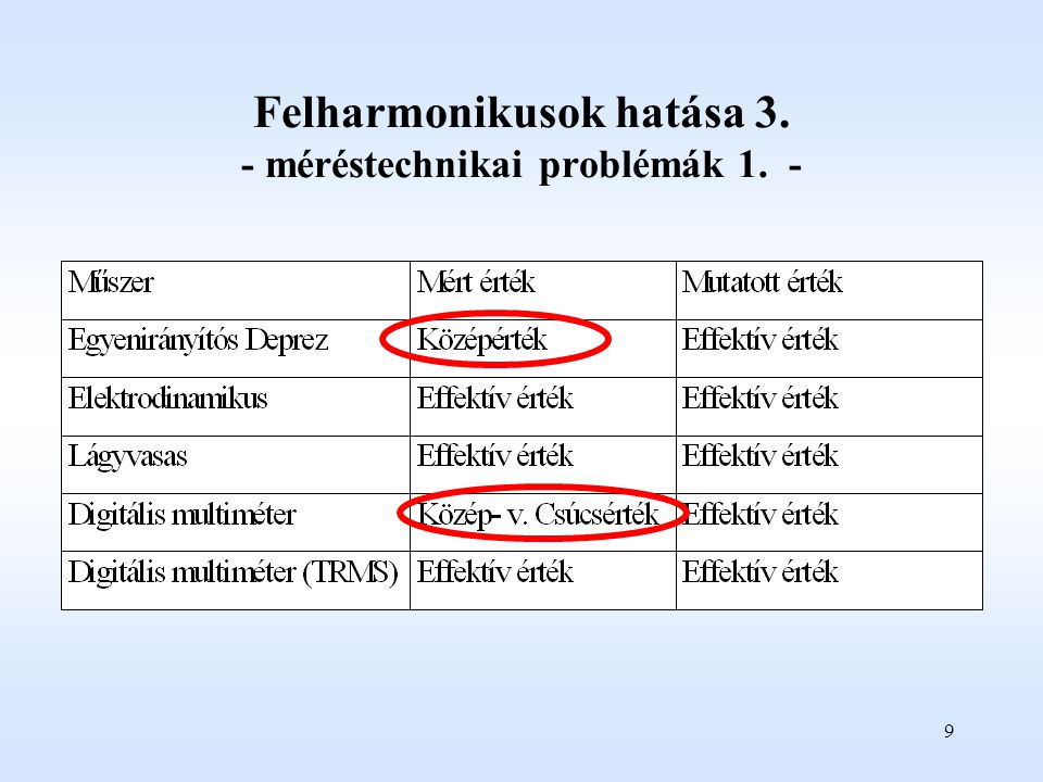 Felharmonikusok hatása 3. - méréstechnikai problémák 1. -
