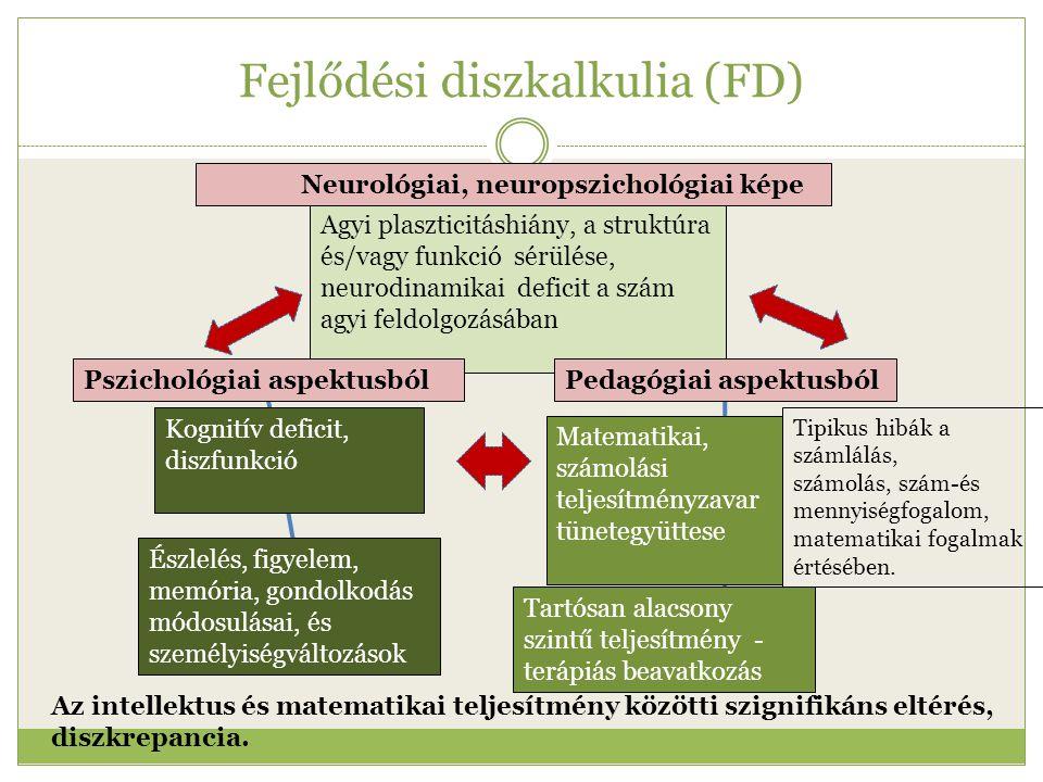 Fejlődési diszkalkulia (FD)