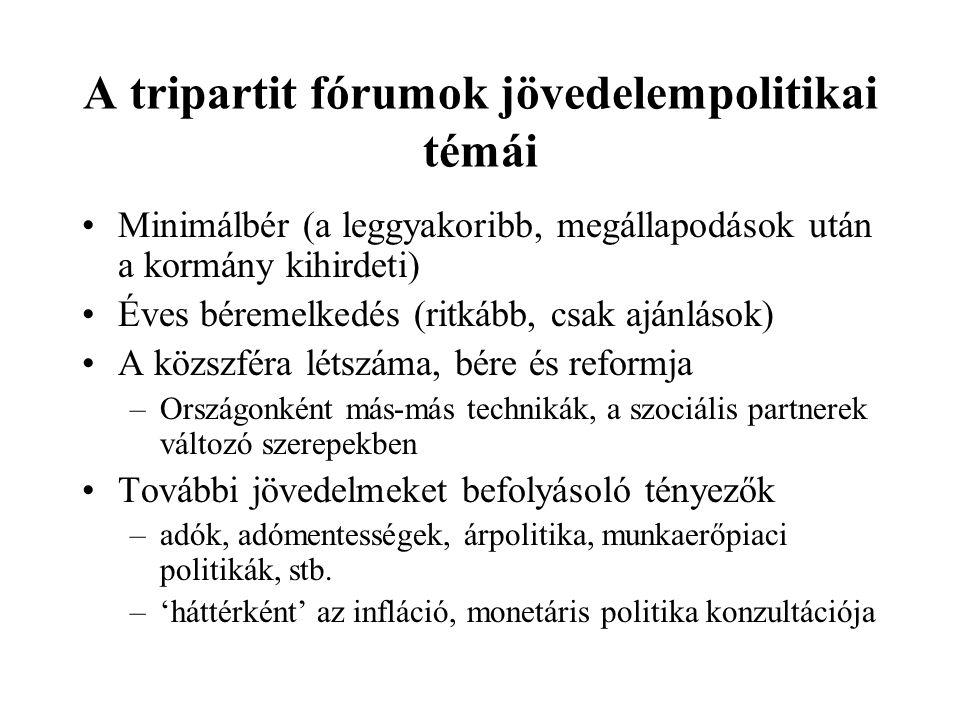 A tripartit fórumok jövedelempolitikai témái