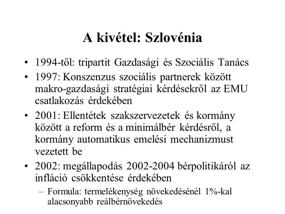 A kivétel: Szlovénia 1994-től: tripartit Gazdasági és Szociális Tanács