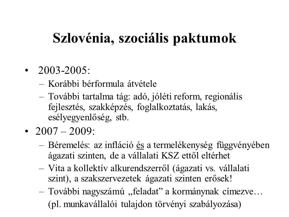 Szlovénia, szociális paktumok