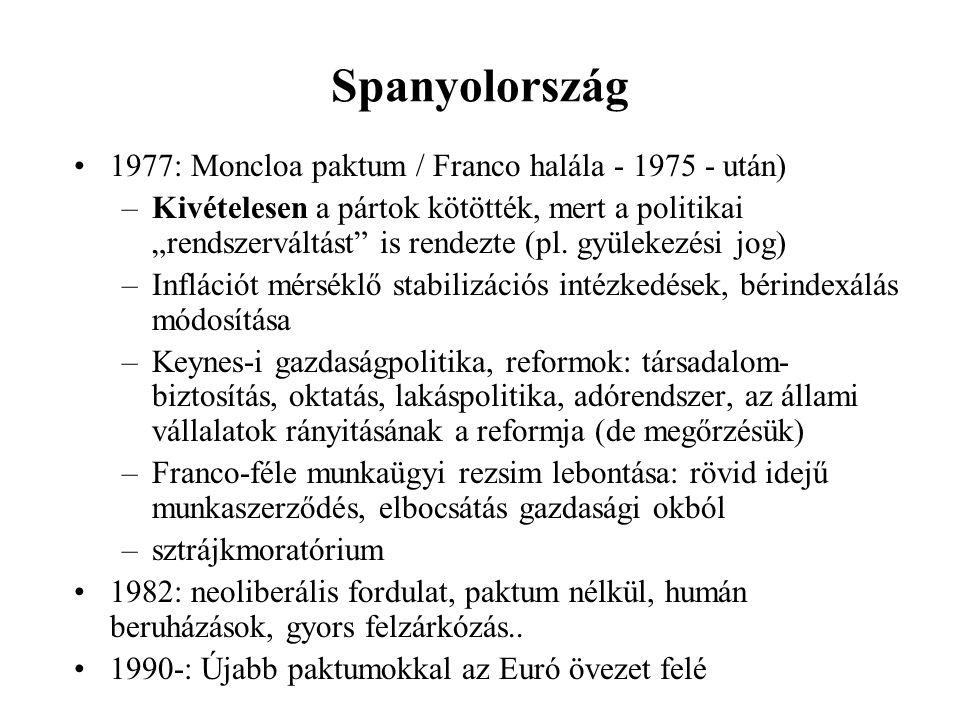 Spanyolország 1977: Moncloa paktum / Franco halála - 1975 - után)