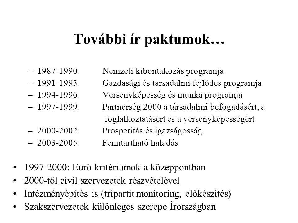 További ír paktumok… 1997-2000: Euró kritériumok a középpontban