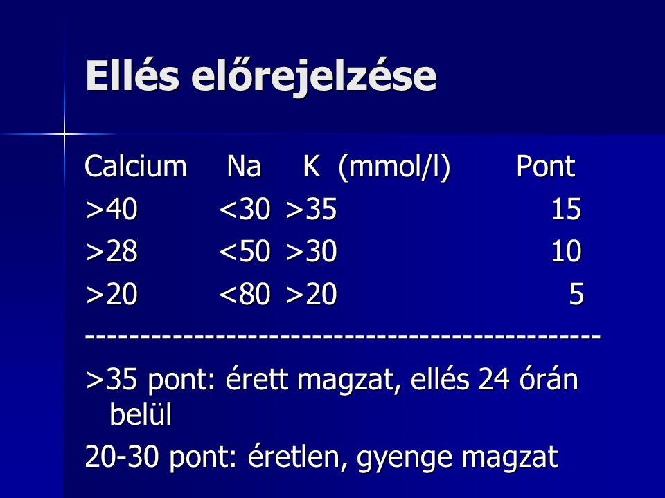 Ellés előrejelzése Calcium Na K (mmol/l) Pont >40 <30 >35 15