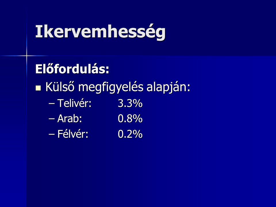 Ikervemhesség Előfordulás: Külső megfigyelés alapján: Telivér: 3.3%
