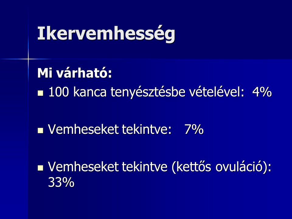 Ikervemhesség Mi várható: 100 kanca tenyésztésbe vételével: 4%