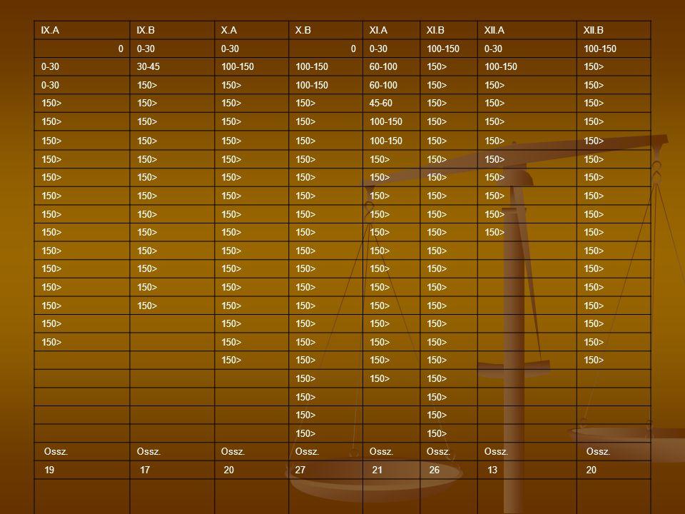 IX.A IX.B. X.A. X.B. XI.A. XI.B. XII.A. XII.B. 0-30. 100-150. 30-45. 60-100. 150> 45-60.