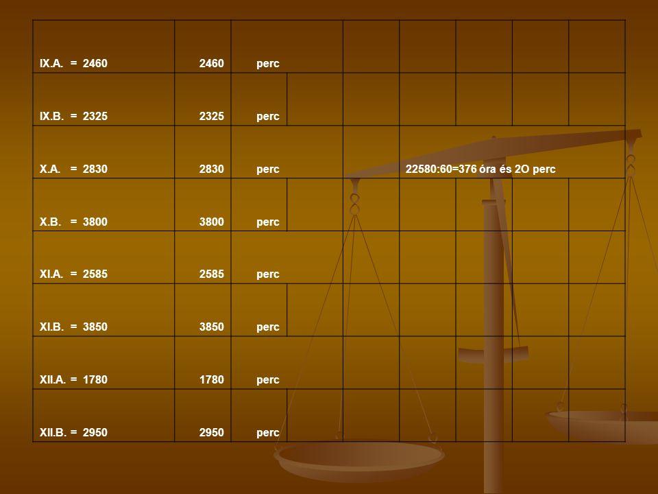IX.A. = 2460 2460. perc. IX.B. = 2325. 2325. X.A. = 2830. 2830. 22580:60=376 óra és 2O perc.