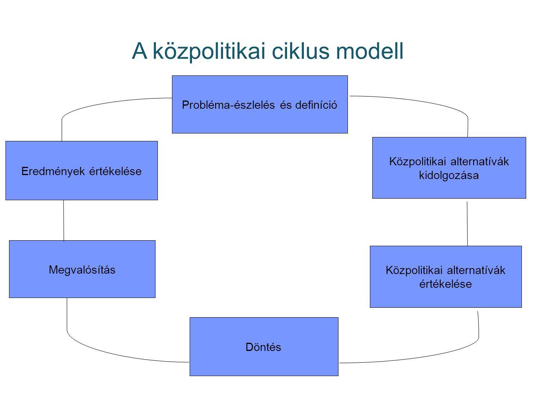 A közpolitikai ciklus modell
