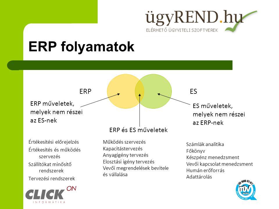 ERP folyamatok ERP műveletek, melyek nem részei az ES-nek