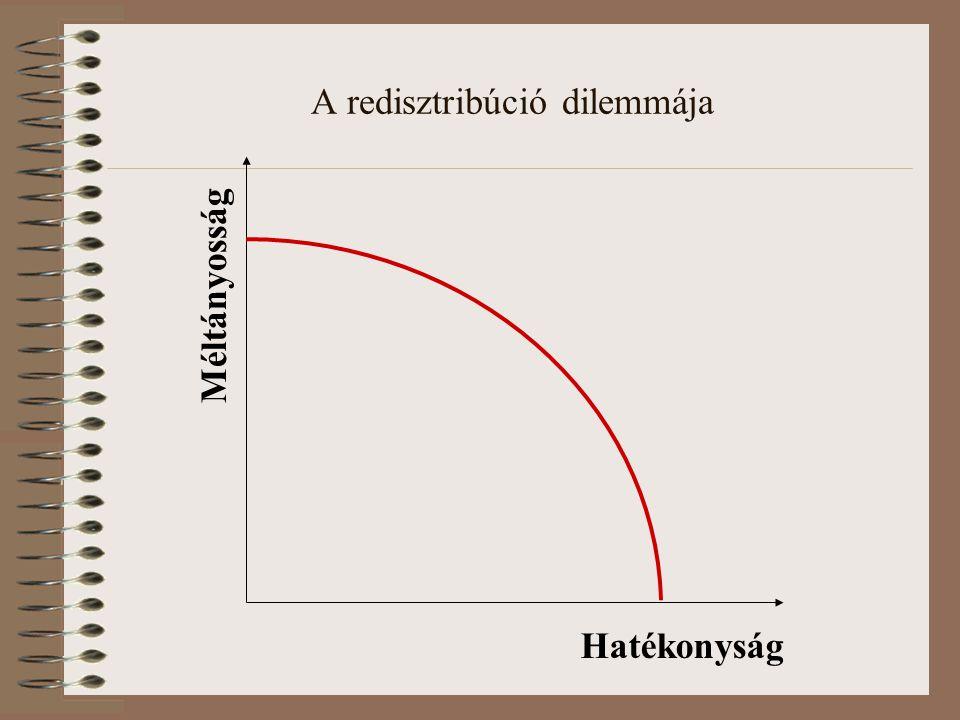 A redisztribúció dilemmája