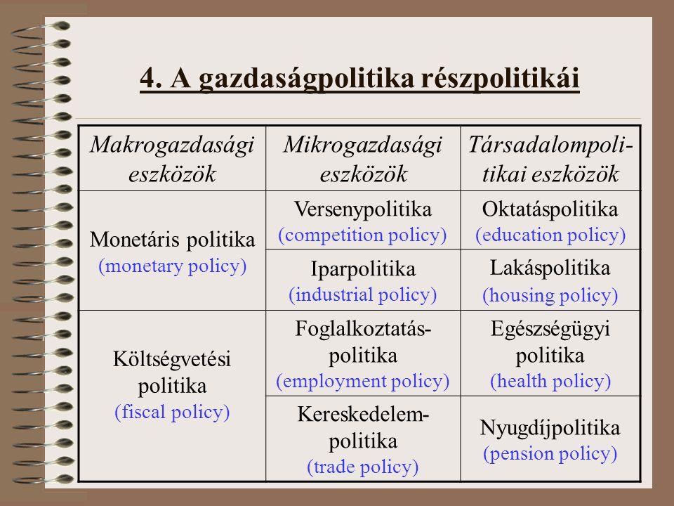 4. A gazdaságpolitika részpolitikái