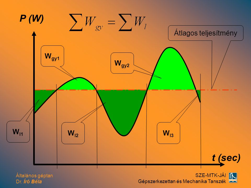 P (W) Átlagos teljesítmény Wgy1 Wgy2 Wl2 Wl3 Wl1 t (sec)