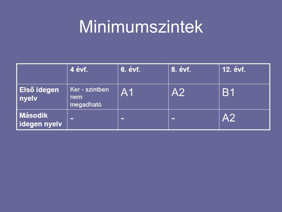 Minimumszintek A1 A2 B1 - 4 évf. 6. évf. 8. évf. 12. évf.