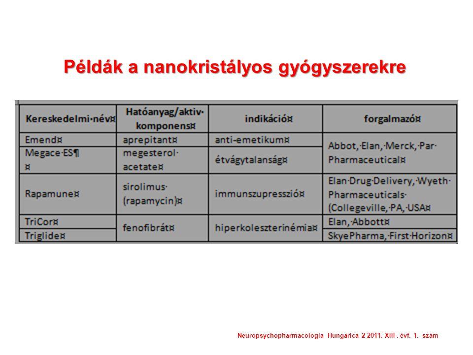 Példák a nanokristályos gyógyszerekre