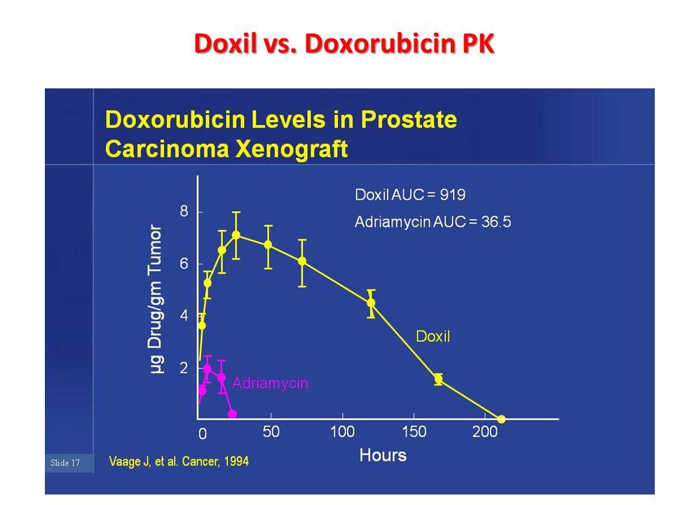 Doxil vs. Doxorubicin PK