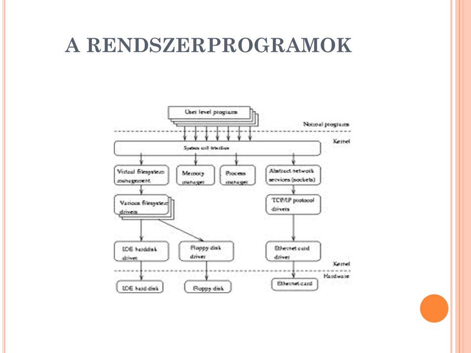 A RENDSZERPROGRAMOK