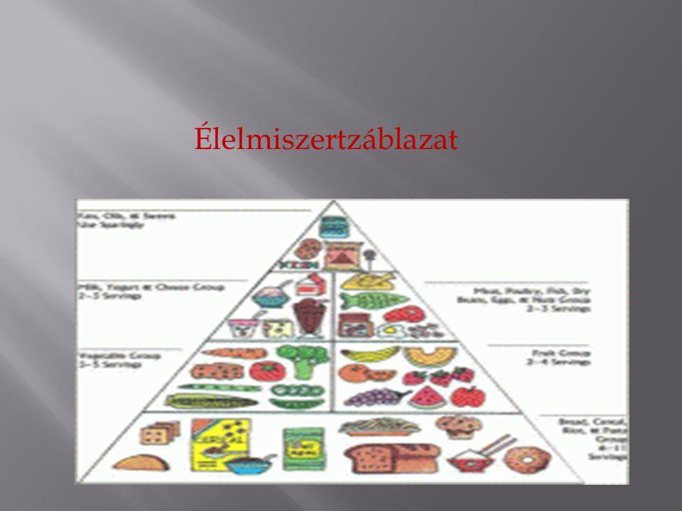 Élelmiszertzáblazat