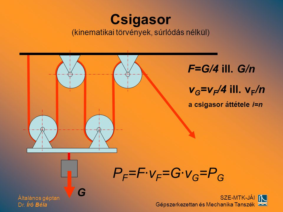 Csigasor (kinematikai törvények, súrlódás nélkül)