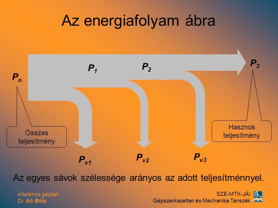 Az energiafolyam ábra P3 P2 P1 Po Pv2 Pv3 Pv1