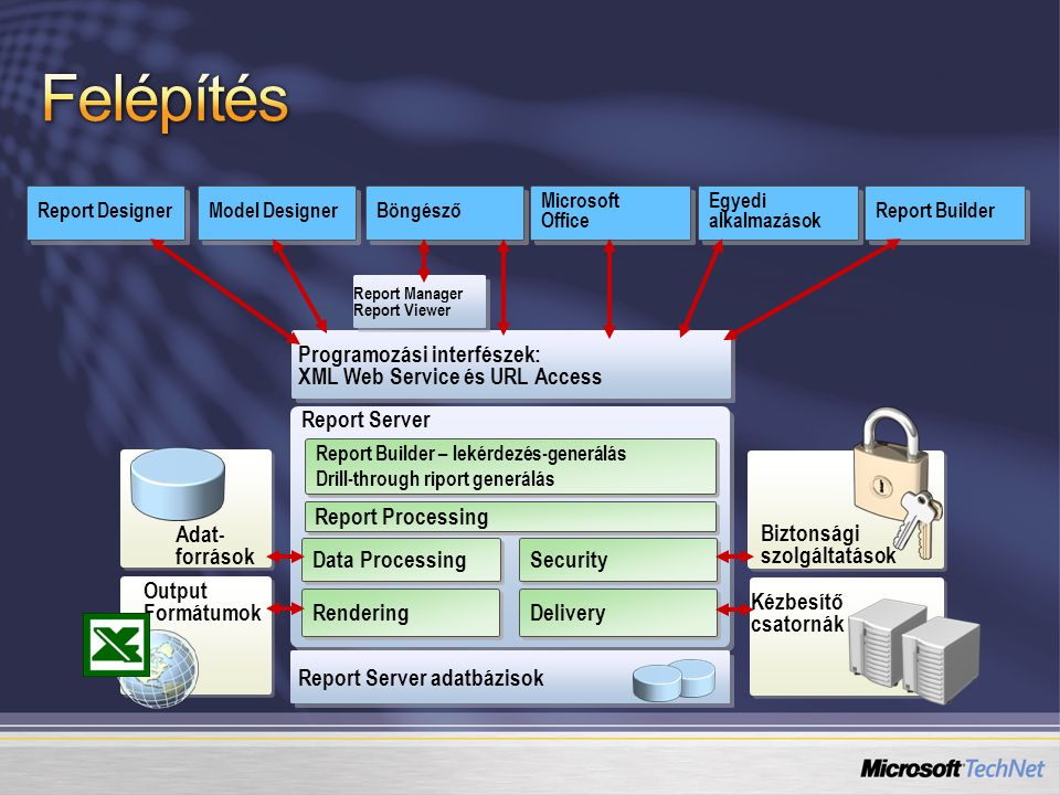 Felépítés Programozási interfészek: XML Web Service és URL Access