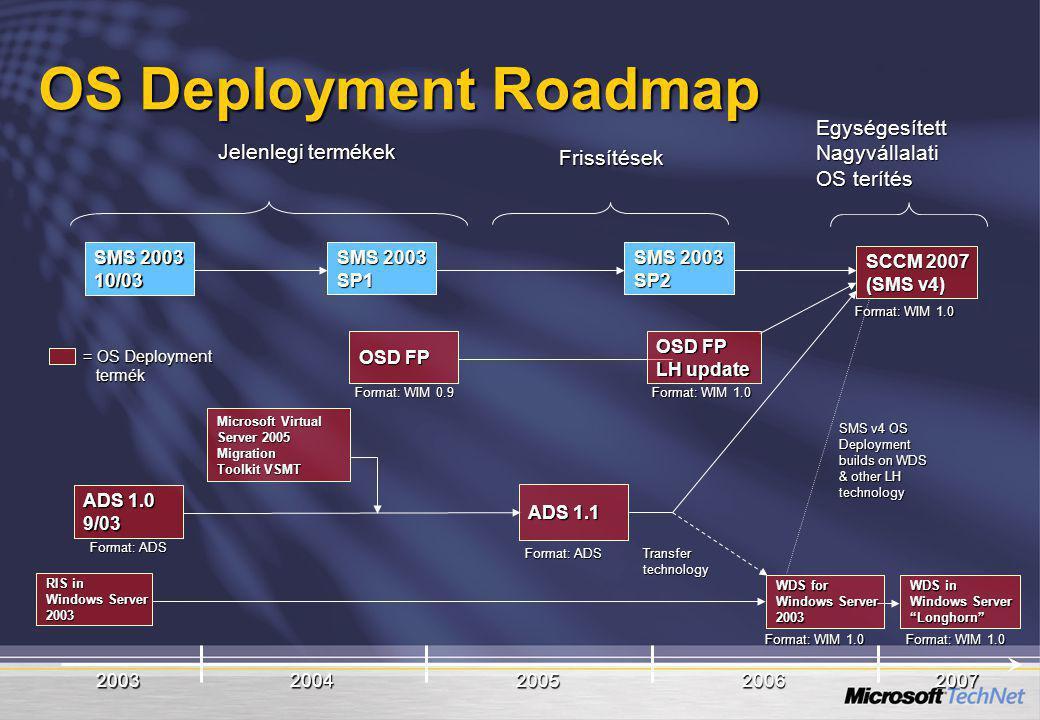 OS Deployment Roadmap Egységesített Nagyvállalati Jelenlegi termékek