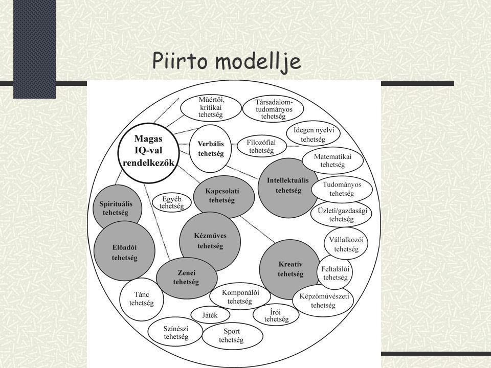 Piirto modellje