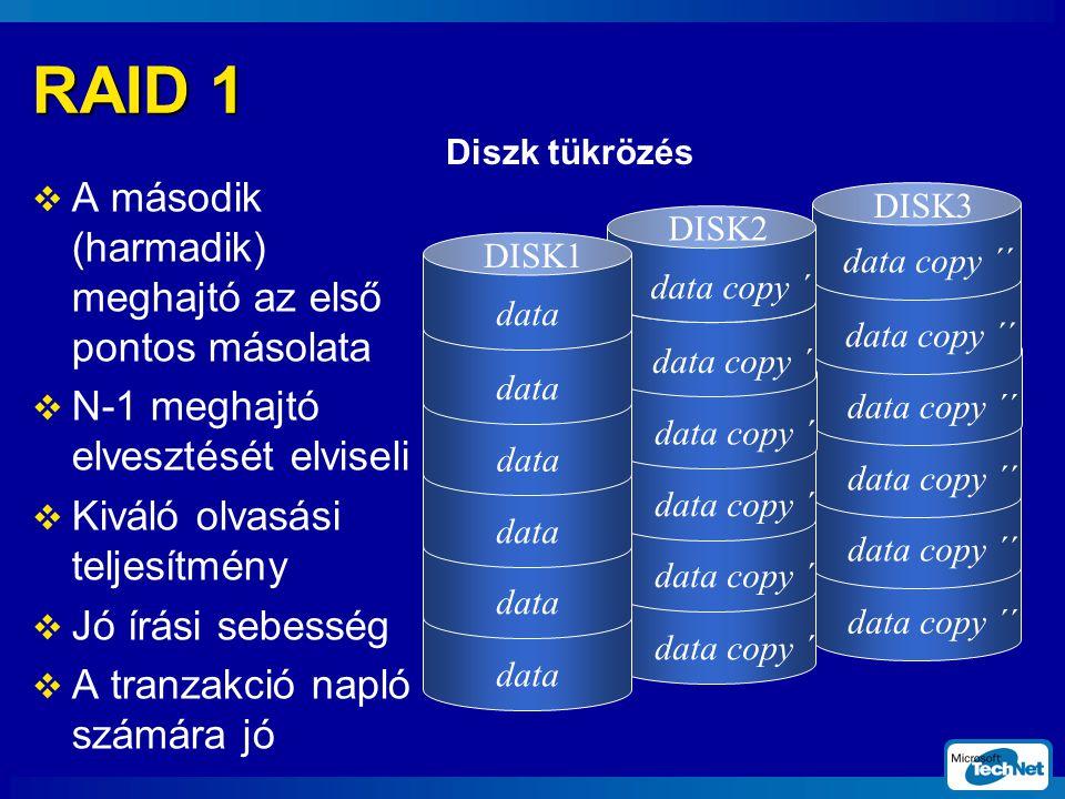 RAID 1 A második (harmadik) meghajtó az első pontos másolata