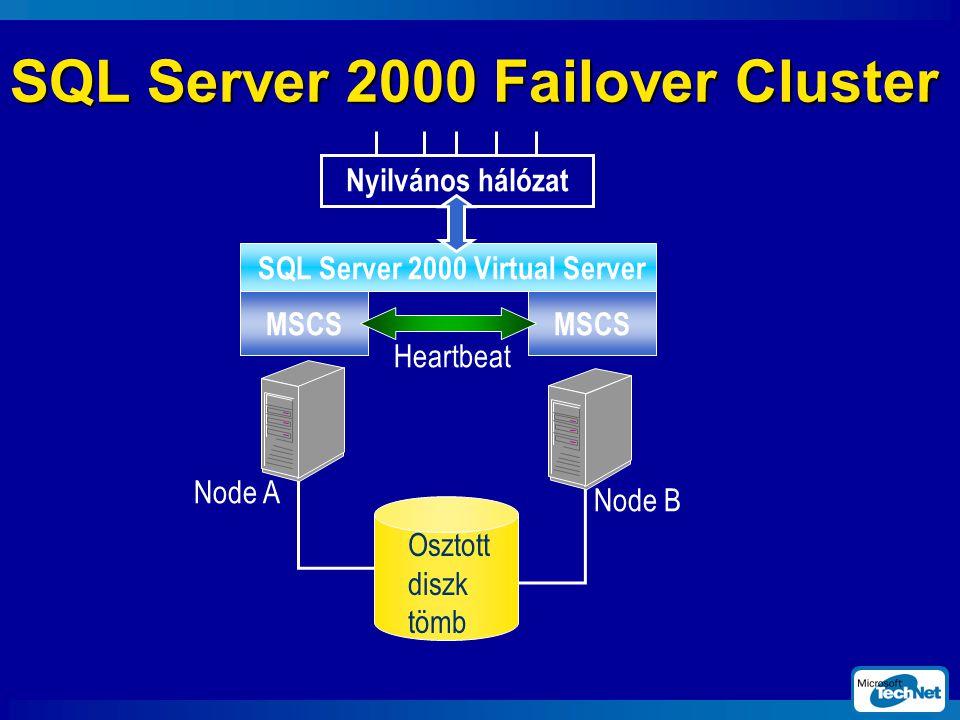 SQL Server 2000 Failover Cluster