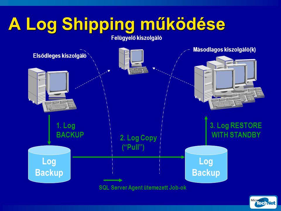 A Log Shipping működése