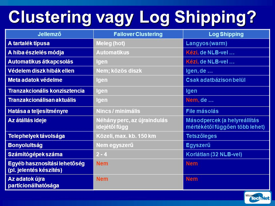 Clustering vagy Log Shipping
