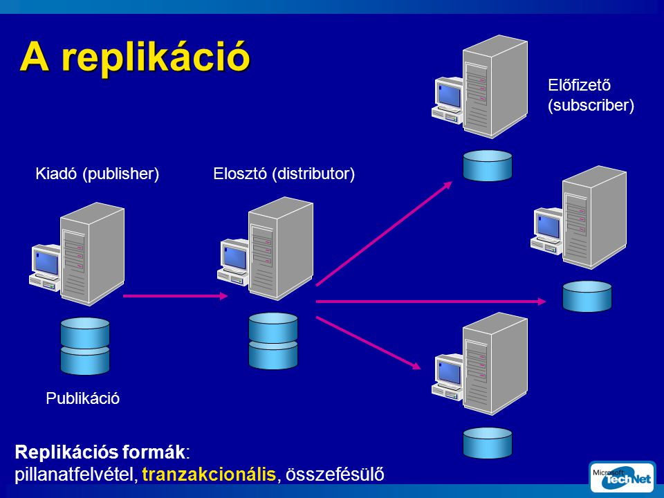 A replikáció Replikációs formák: