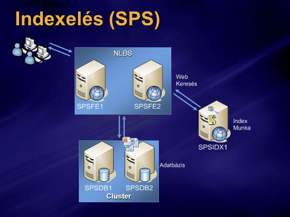 Indexelés (SPS) NLBS Cluster