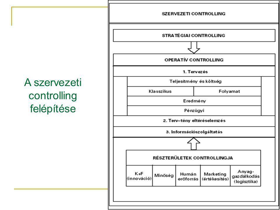 A szervezeti controlling felépítése