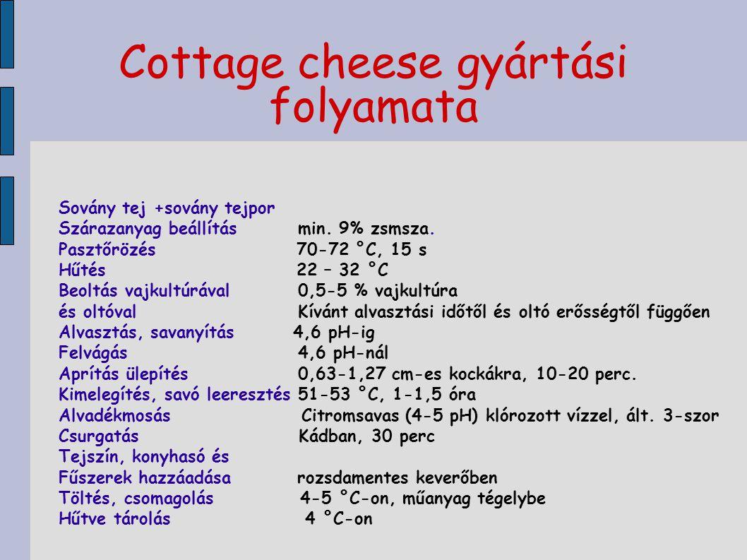 Cottage cheese gyártási folyamata