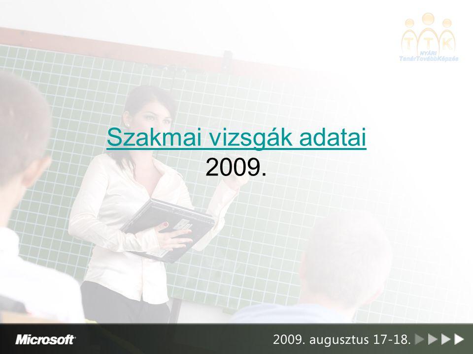 Szakmai vizsgák adatai 2009.
