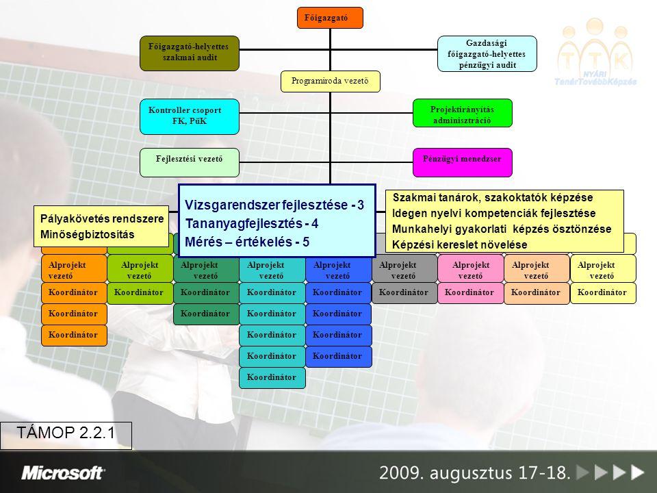 Gazdasági főigazgató-helyettes Projektirányítás adminisztráció