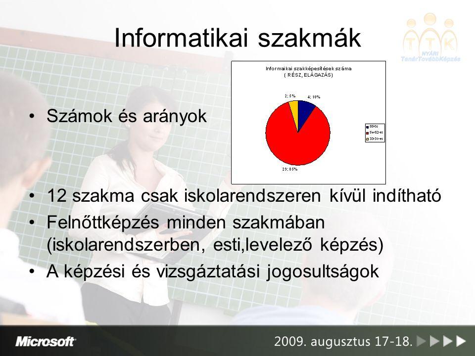 Informatikai szakmák Számok és arányok