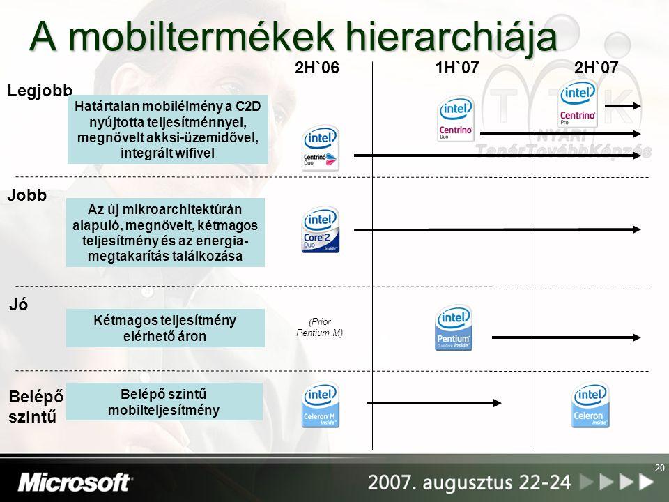A mobiltermékek hierarchiája