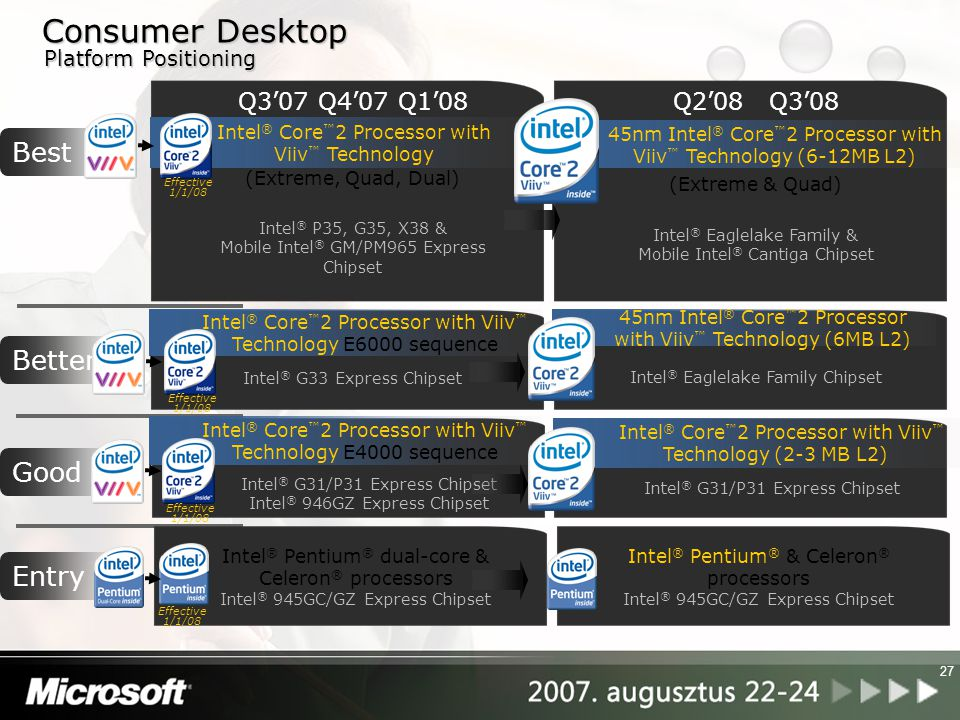 Consumer Desktop Best Better Good Entry Q3'07 Q4'07 Q1'08 Q2'08 Q3'08
