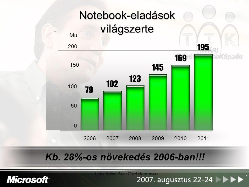 Notebook-eladások világszerte