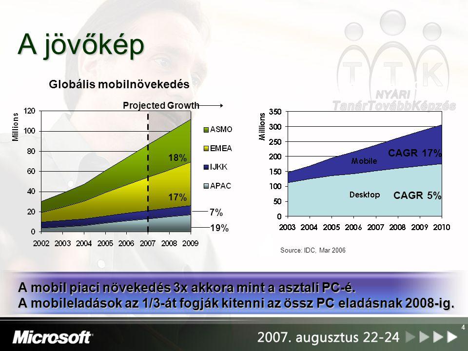 Globális mobilnövekedés Asztali kontra mobil PC