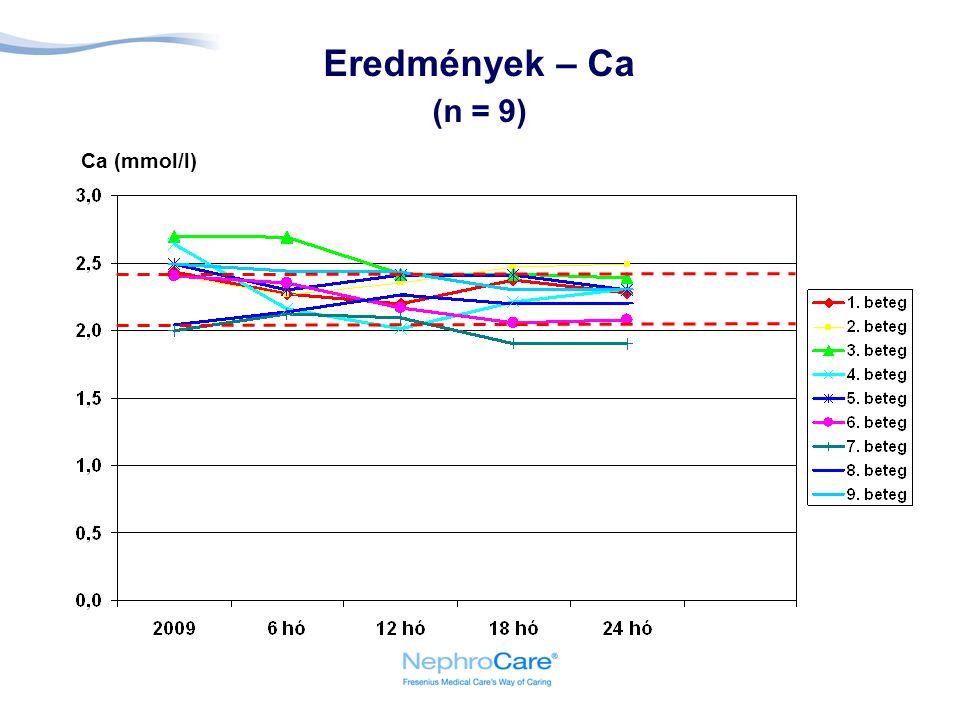 Eredmények – Ca (n = 9) Ca (mmol/l)