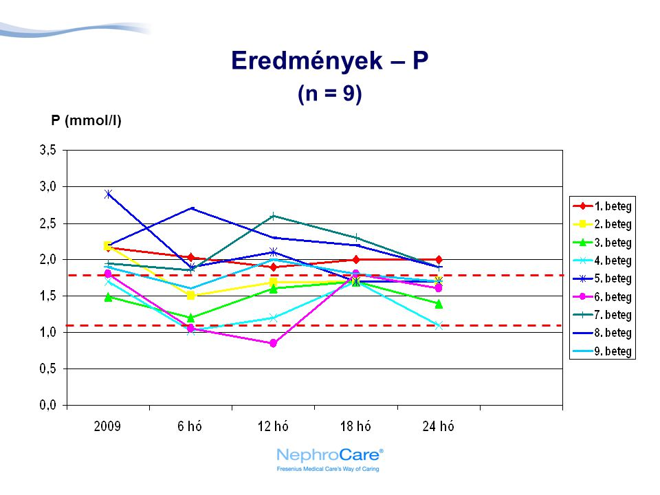 Eredmények – P (n = 9) P (mmol/l) A szérum foszfor értékben és a