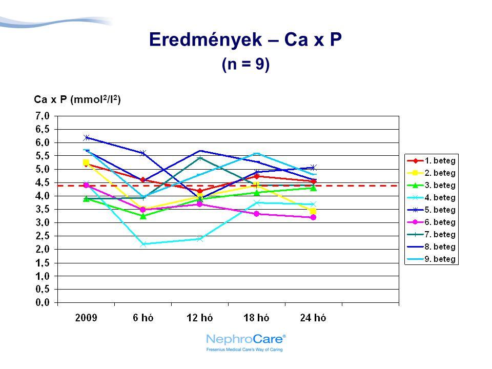 Eredmények – Ca x P (n = 9) Ca x P (mmol2/l2)