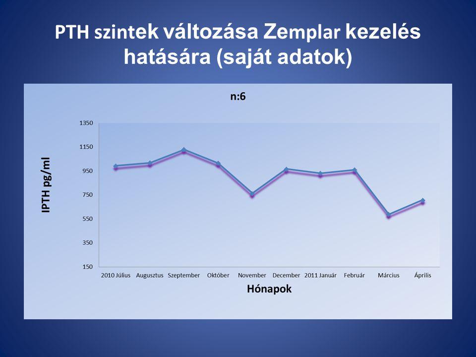 PTH szintek változása Zemplar kezelés hatására (saját adatok)